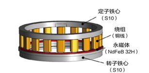小型直驱轴向永磁电机设计