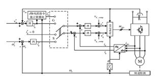 高速永磁同步起发电机系统的弱磁控制方法