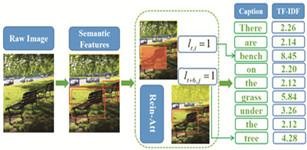 一种基于强化注意力机制和序列优化的自动化图像题注方法