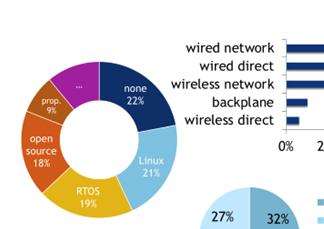 物联网入侵嵌入式系统市场 安全性和AI仍是研发重点