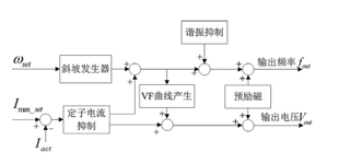 异步电动机V /F控制策略优化