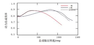 基于扭矩的纯电动汽车动力总成传动系统研究