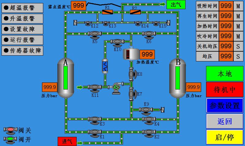 鼓风(零排放)余热再生干燥机控制系统