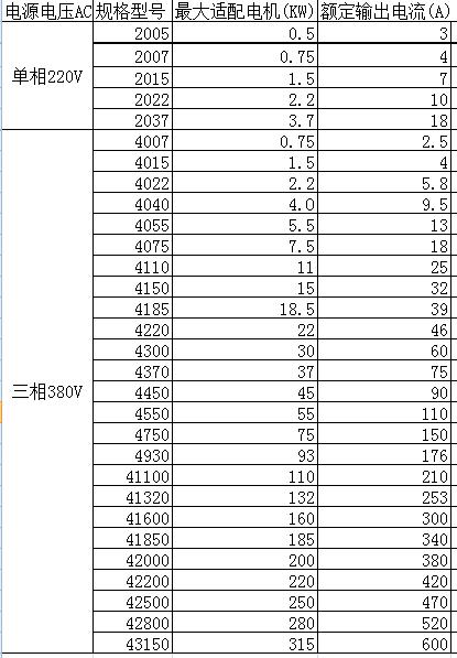 億森變頻調速器电源电压三相380V(0.75KW/1.5KW/2.2KW/4.0KW/5.5KW/7