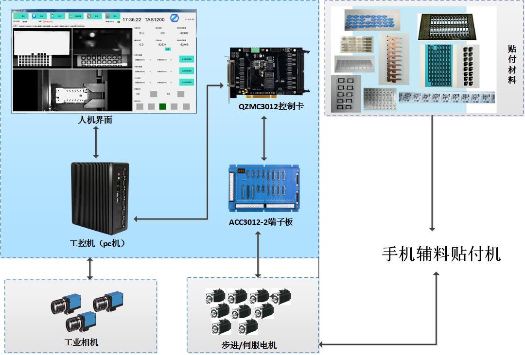 深圳手机辅料视觉贴付系统 贴标机运动控制卡 贴合机控制器系统定制
