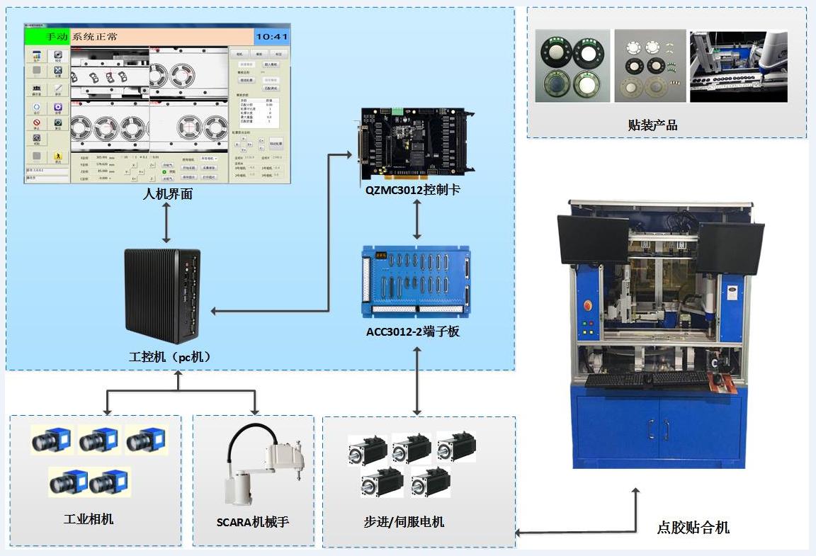 深圳视觉点胶贴装系统 贴片机视觉控制系统 贴片专用控制卡
