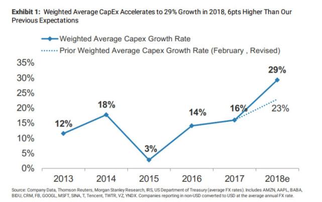 科技巨头加大云计算建设投资力度,预计2018年全球云计算资本支出同比增幅达到29%