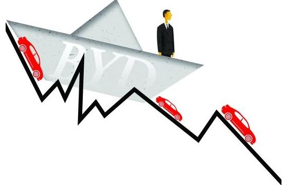 一季度利润暴跌83% ,补贴减少彻底揭了比亚迪的短?