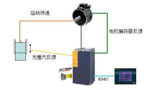 Baumuller包米勒伺服电机及驱动系统在锻压机械的应用