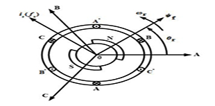 直驱永磁风力发电逆变器机侧控制策略研究