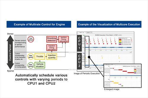 瑞萨电子更新基于模型的开发环境,可支持开发多周期控制(多个控制周期)系统
