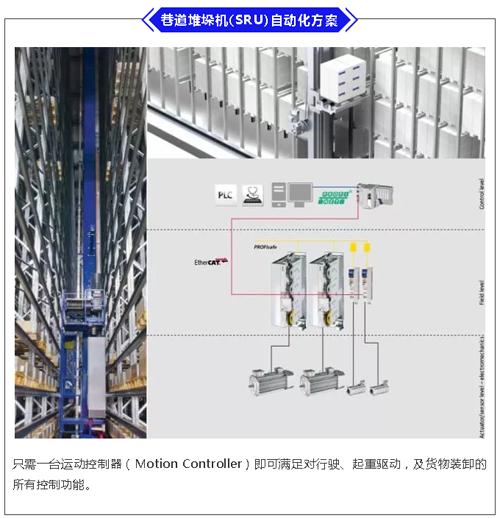Lenze场内物流行业自动化技术方案——巷道堆垛机