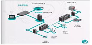 智能装备制造强力助推剂:ESTUN智能控制单元运动控制完整解决方案