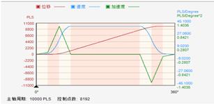 微秒控制:驱控一体方案在锂电池设备中的应用