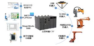 合信锂电池方型卷绕机及叠片电池机械手解决方案
