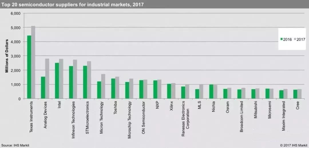 2017工业半导体产值Top20厂商公布德州仪器、亚德诺、英特尔霸居前三