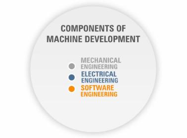 使用Automation Studio 4的贝加莱机电开发过程