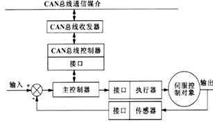 基于CAN总线的伺服运动同步控制系统设计