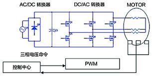 无刷直流电机驱动控制系统设计