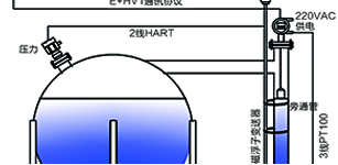 DCS与CP341通讯在液化气罐区中的应用