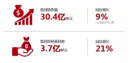 驱动业绩增长,丹佛斯中国全球第一