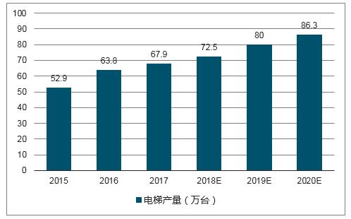 2017-2018年我国电梯行业产销量分析【图】