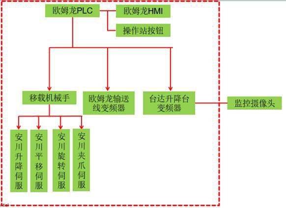 高性能矢量控制变频器于铁路起重设备的应用