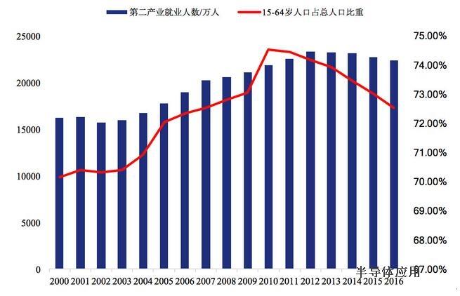 工业机器人增长迅猛的背后:消失的人口红利、快速下降的成本