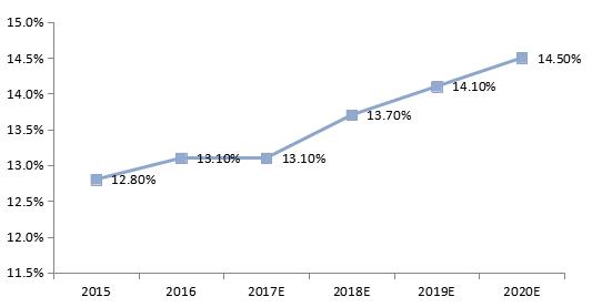2018年中国物流行业市场研究报告