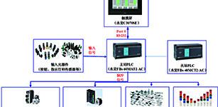 永宏PLC在手机壳检测机上的应用