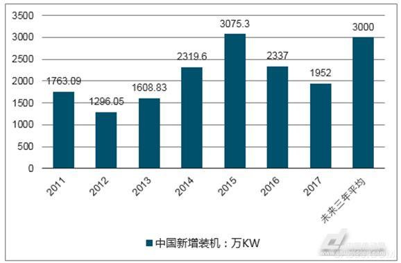 2017-2018年全球风电装机市场现状 海上风电发展趋势明显加强