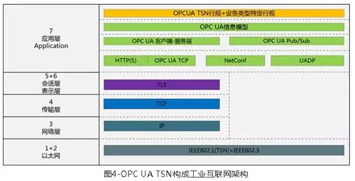 OPC UA TSN——迈向工业互联网新时代