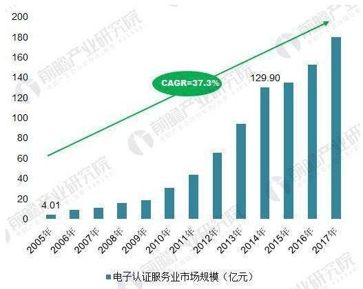 全球电子认证服务行业发展迅速,国内市场开拓空间巨大