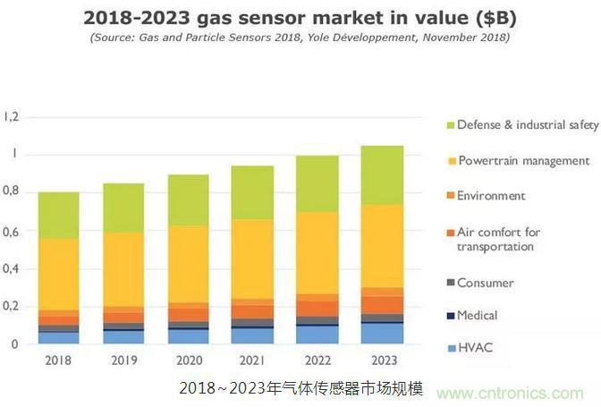 空气质量监测推动气体和颗粒物传感器市场发展,中国厂商深入布局