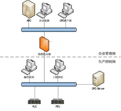 OPC协议在自动控制网络系统中的应用