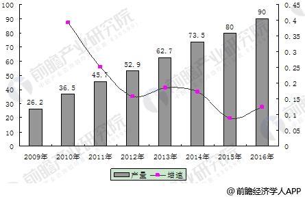 电梯行业销售规模将达到4681亿 节能电梯将成主导产品