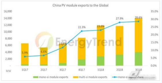 2018年单晶组件出口倍增 2019全球单多晶比例将拉平