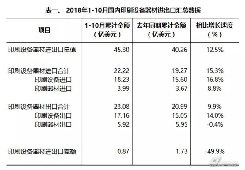 2018 年1-10 月份国内印刷设备器材进出口额