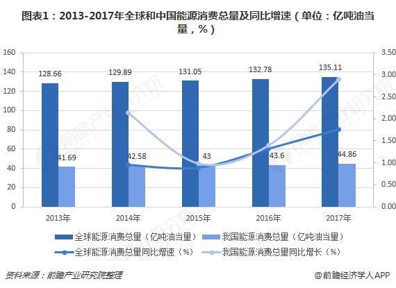 中国已成能源最大消费国   治理污染新能源势在必行