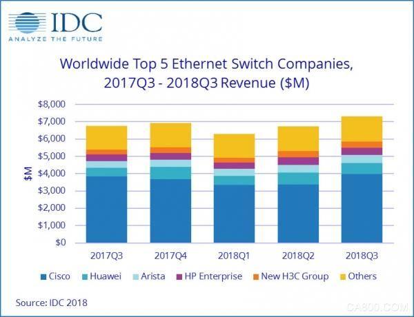 IDC:2018年第三季度全球以太网交换机稳健增长 路由器市场仍不稳定