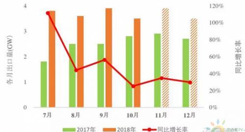 市场分析:2019年光伏行业充满不确定性