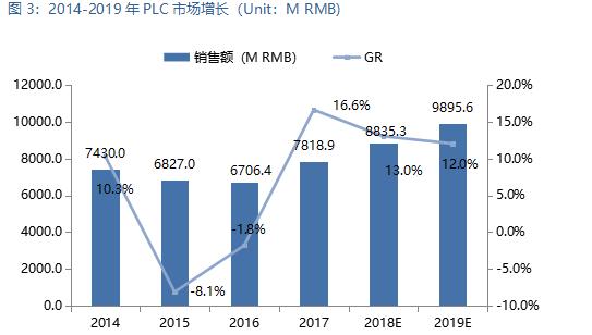 2018中国PLC市场研究报告
