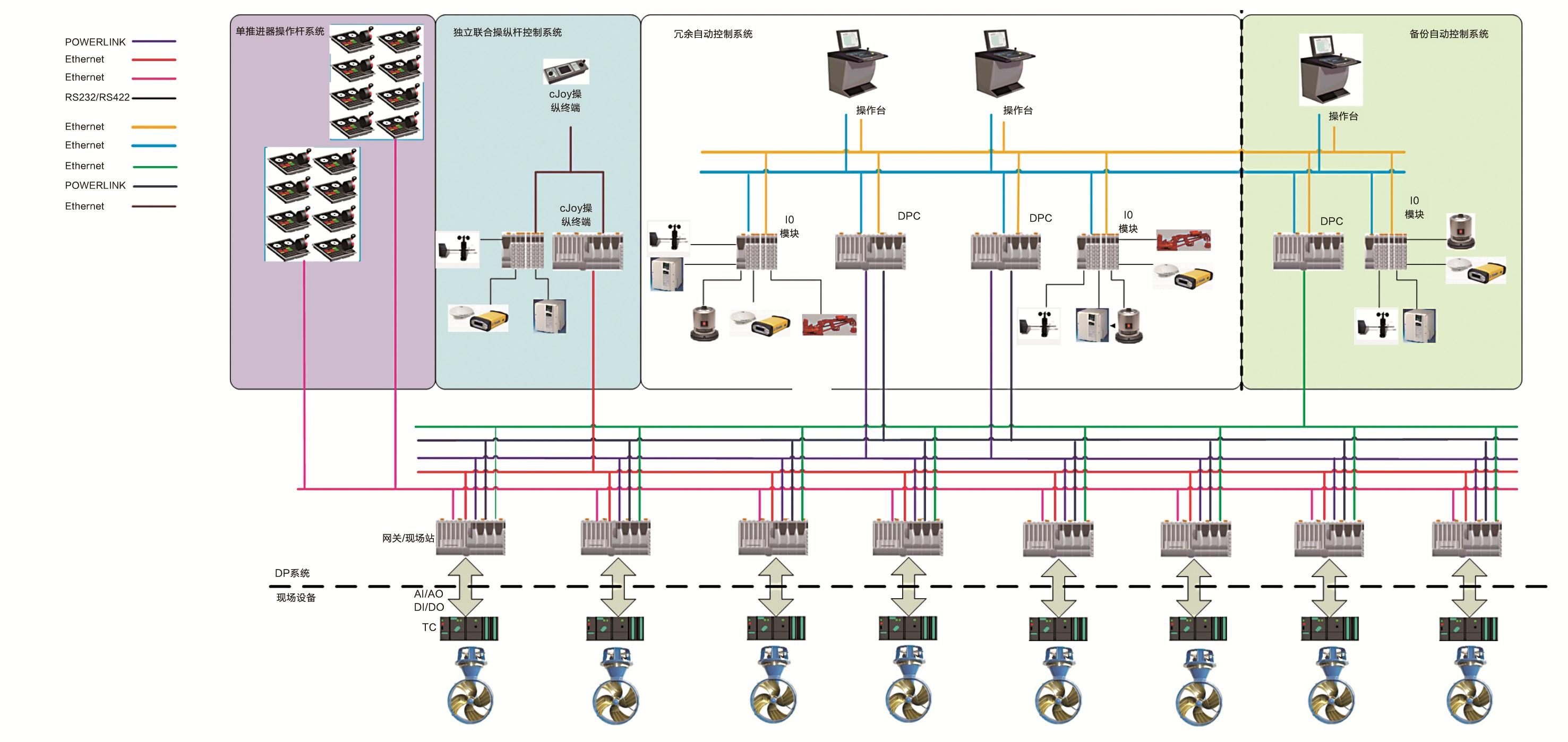 基于贝加莱双主站和双网络冗余PCC的船舶动力定位系统