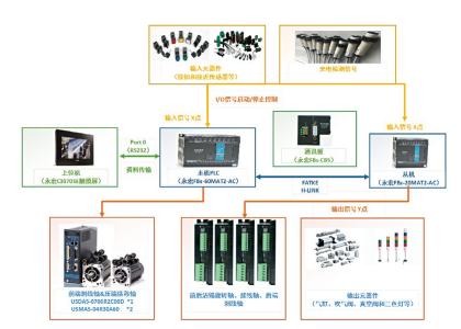 永宏PLC在剥线沾锡打端子机上的应用