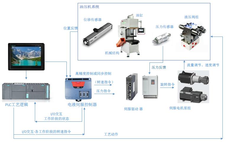 TRIO在液压直驱式容积控制的应用