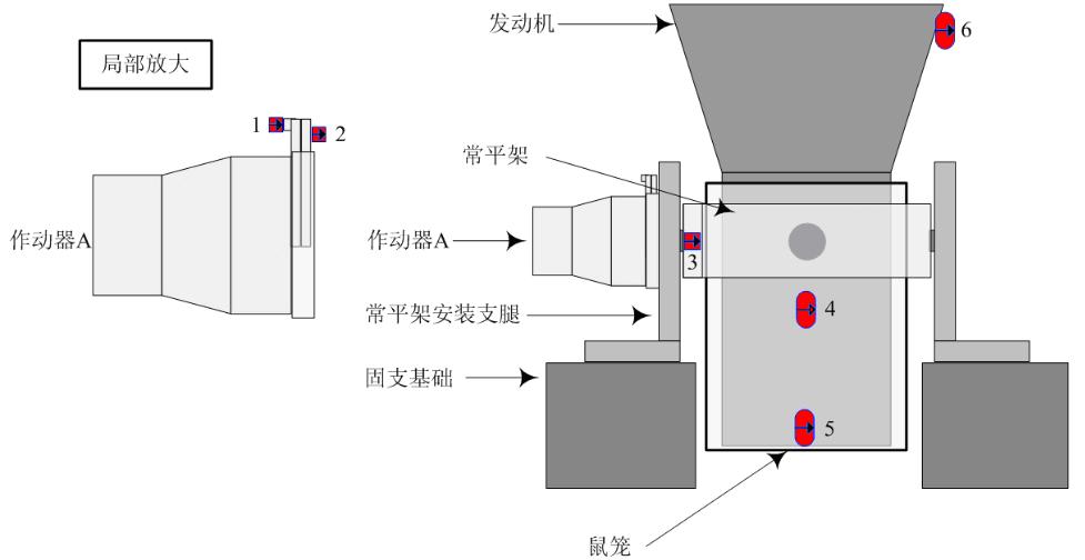 机电伺服系统在低频模态负载状态的极限环谐振现象影响因素分析