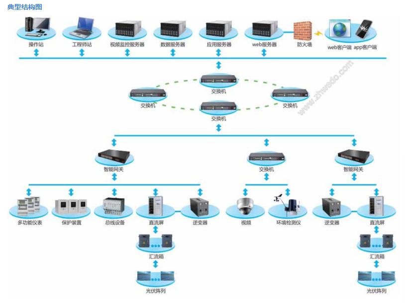 华南地区维度电气光伏电站监控系统