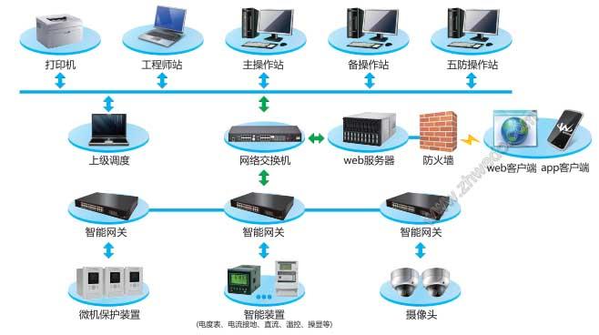 华南地区维度电气变电站综合自动化系统