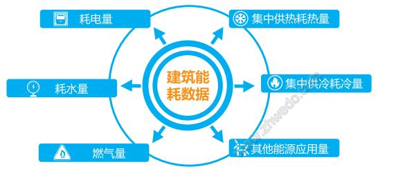 华南地区维度电气建筑能效管理系统