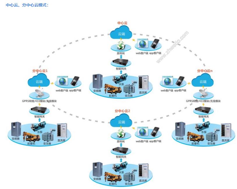 华南地区设备在线监控系统